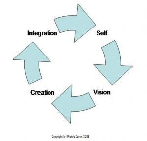 Cycle of Self - 4 Step